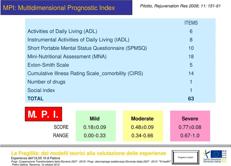 Mini-Nutritional Assessment (MNA) 18 Exton-Smith Scale 5 Cumulative Illness Rating Scale_comorbility (CIRS) 14 Number