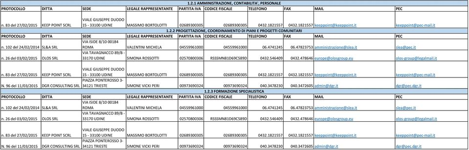 3472605 admin@dgr.it dgr@pec.dgr.it 1.2.3 FORMAZIONE SPECIALISTICA DUODO 15-33100 N. 3472605 admin@dgr.it dgr@pec.dgr.it