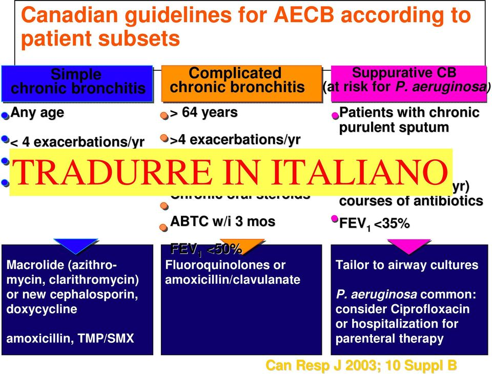 aeruginosa) Patients with chronic purulent sputum Need for chronic No TRADURRE cardiac disease Cardiac IN disease ITALIANO steroid therapy FEV 1 >50% and frequent (>4/yr) Chronic oral