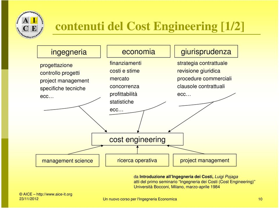 contrattuali ecc cost engineering management science ricerca operativa project management da Introduzione all Ingegneria dei Costi, Luigi Pojaga atti