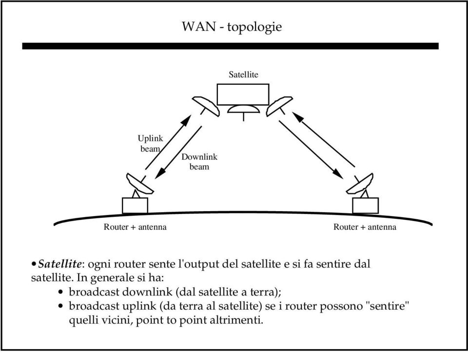In generale si ha: broadcast downlink (dal satellite a terra); broadcast uplink (da