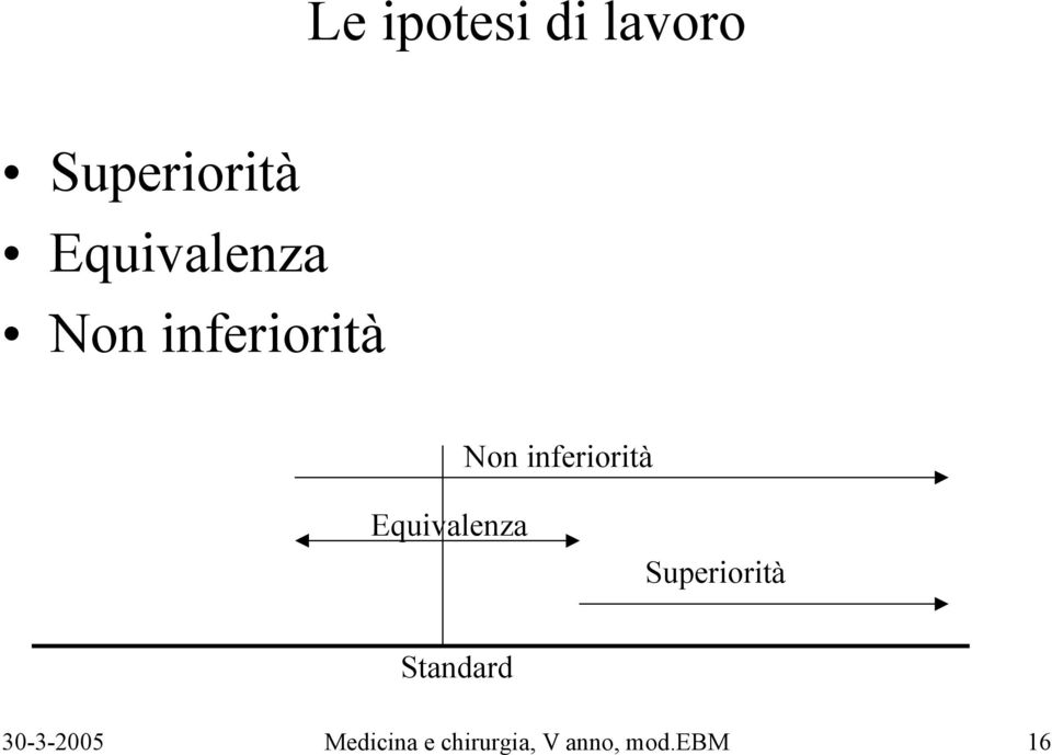 inferiorità Equivalenza Superiorità