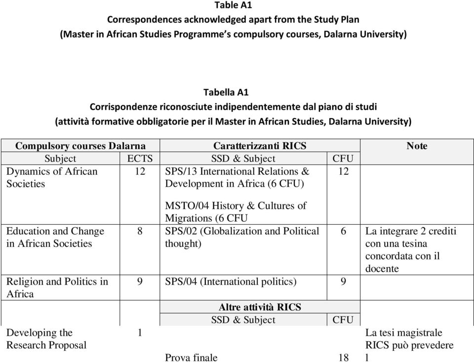 Societies 12 SPS/13 International Relations & Development in Africa (6 ) 12 Education and Change in African Societies Religion and Politics in Africa Developing the 1 Research Proposal Elaborated