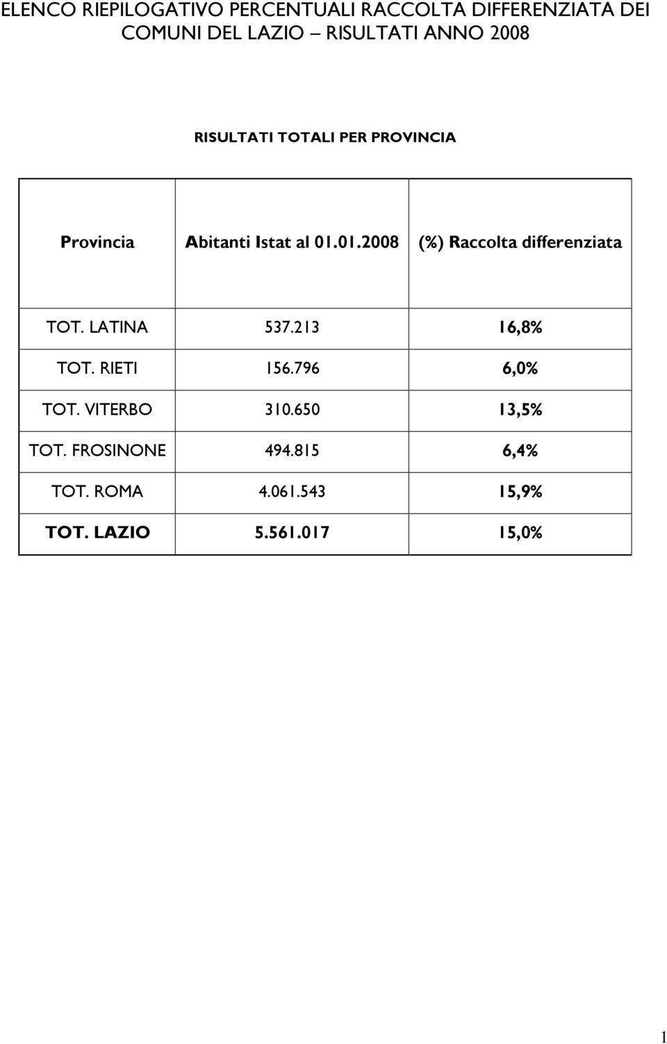 01.2008 (%) Raccolta differenziata TOT. LATINA 537.213 16,8% TOT. RIETI 156.796 6,0% TOT.