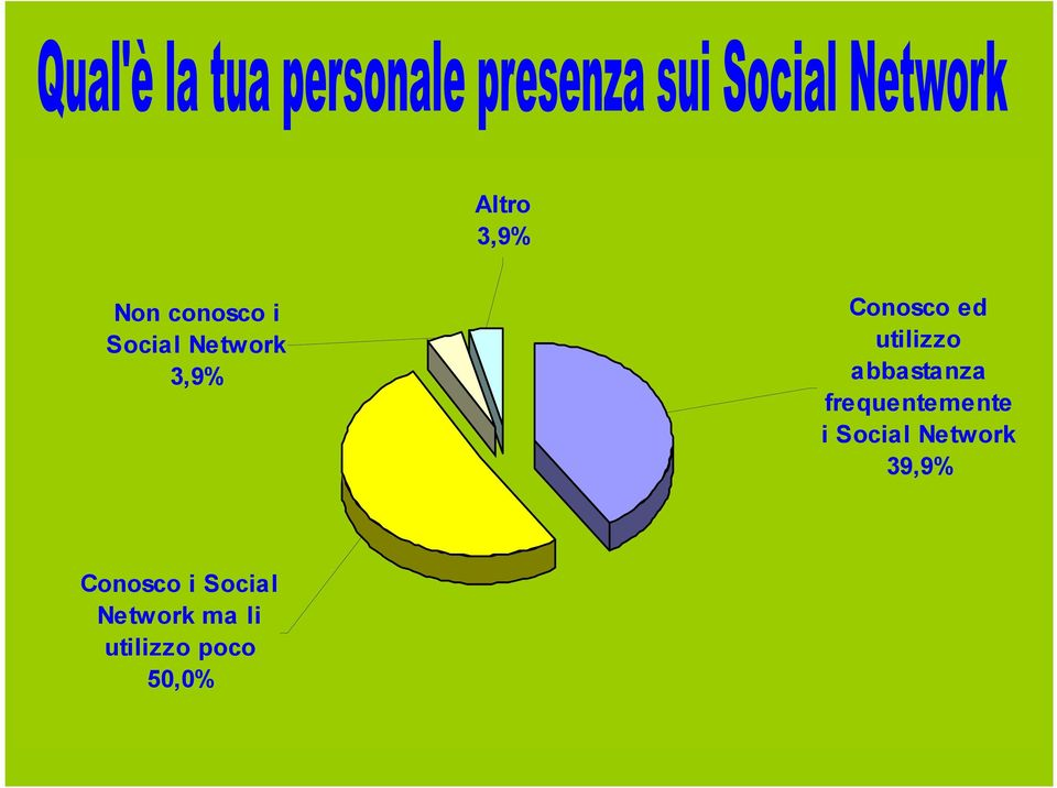 frequentemente i Social Network 39,9%