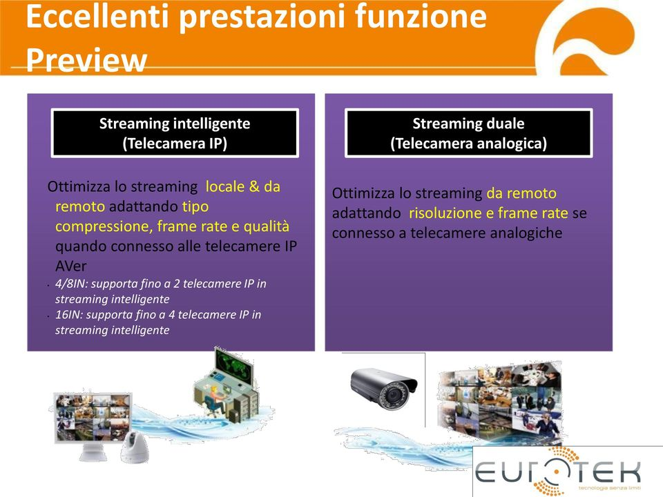 telecamere IP in streaming intelligente 16IN: supporta fino a 4 telecamere IP in streaming intelligente Streaming duale