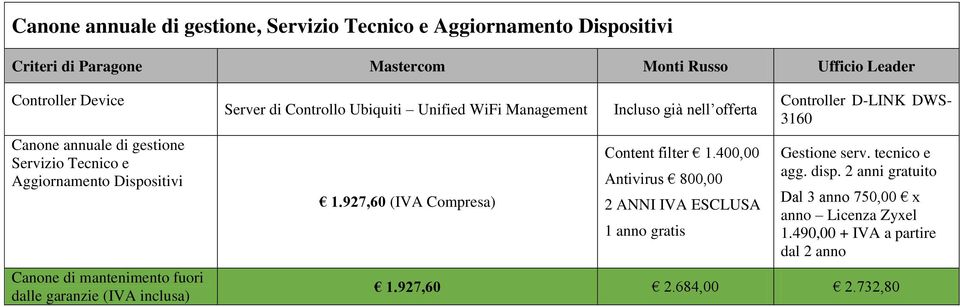 Unified WiFi Management 1.927,60 (IVA Compresa) Incluso già nell offerta Content filter 1.