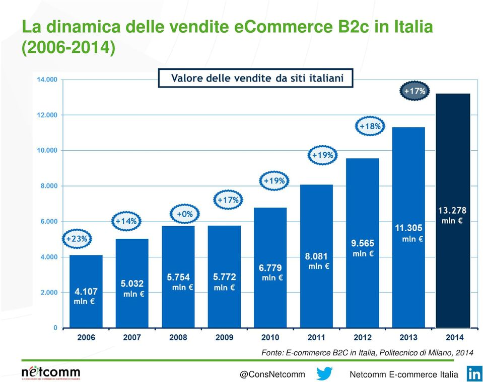 (006-04) Fonte: E-commerce