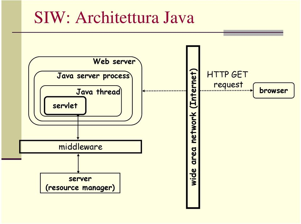 middleware server (resource manager)