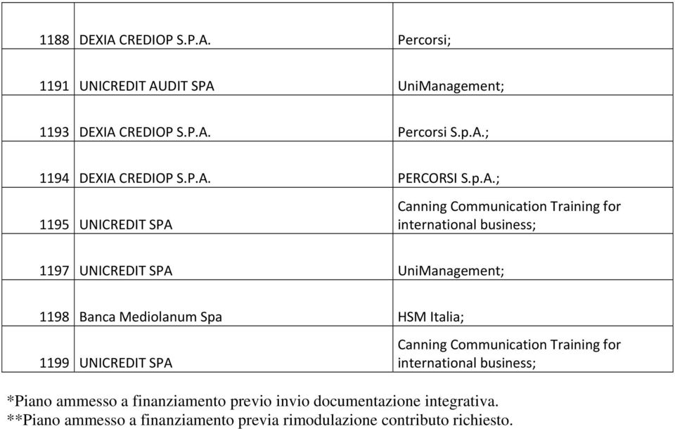 1198 Banca Mediolanum Spa HSM Italia; 1199 UNICREDIT SPA Canning Communication Training for international business; *Piano ammesso a