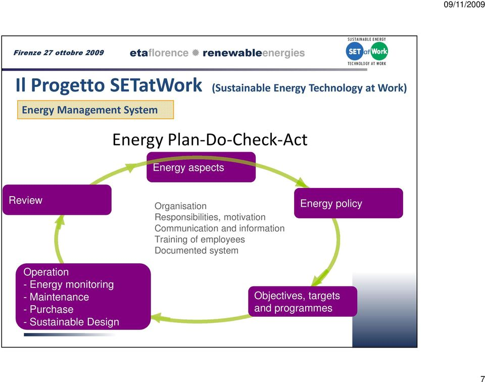 Communication and information Training of employees Documented system Energy policy Operation -