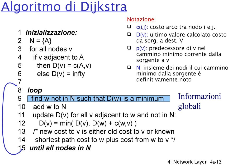 shortest path cost to w plus cost from w to v */ 5 until all nodes in N c(i,j): costo arco tra nodo i e j. D(v): ultimo valore calcolato costo da sorg. a dest.