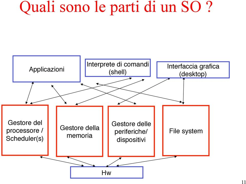 "grafica"" (desktop)"" Gestore del"" processore /"""
