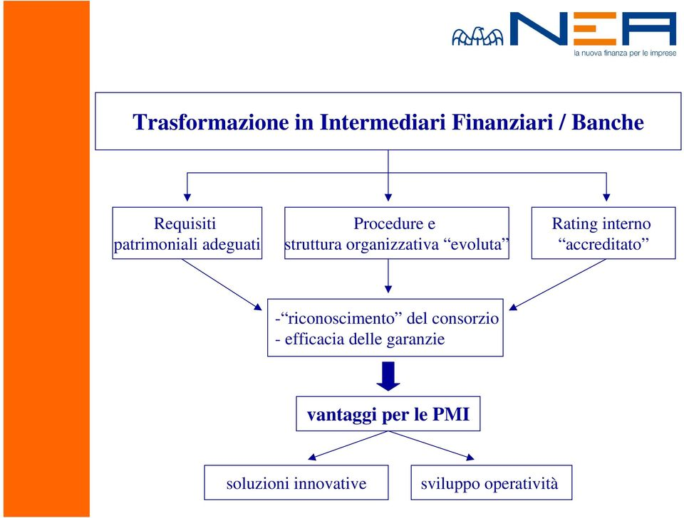Rating interno accreditato - riconoscimento del consorzio -