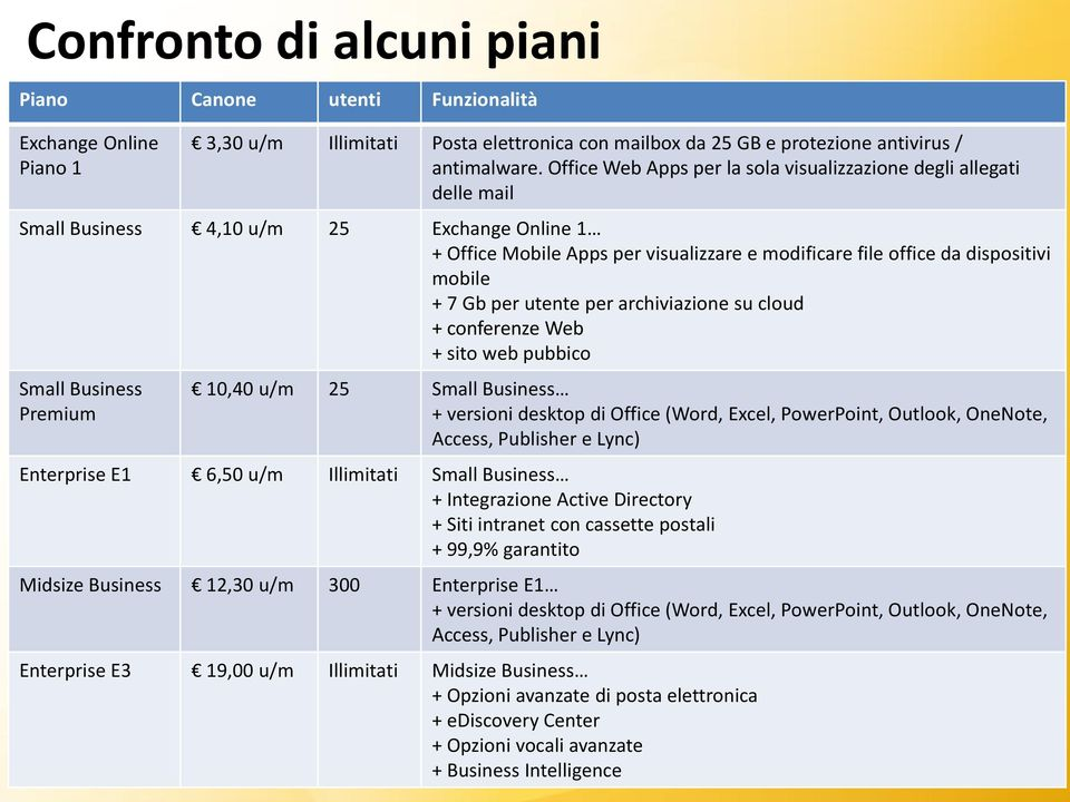 + 7 Gb per utente per archiviazione su cloud + conferenze Web + sito web pubbico Small Business Premium 10,40 u/m 25 Small Business + versioni desktop di Office (Word, Excel, PowerPoint, Outlook,