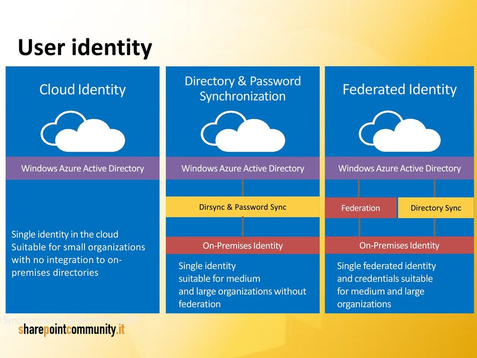 onpremises directories Single identity suitable for medium and large organizations