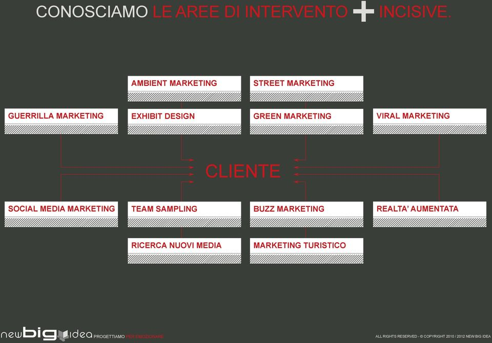 DESIGN GREEN MARKETING VIRAL MARKETING CLIENTE SOCIAL MEDIA
