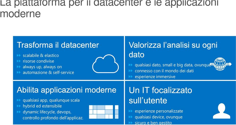 dei dati esperienze immersive qualsiasi app, qualunque scala hybrid ed estensibile dynamic lifecycle,