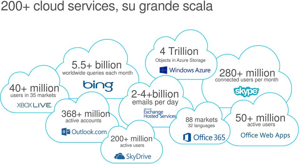 Objects in Azure Storage 2-4+billion emails per day 200+ million active users 88