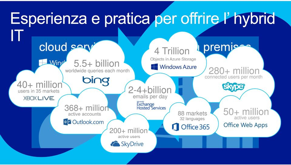 Objects in Azure Storage 2-4+billion emails per day 200+ million active users on