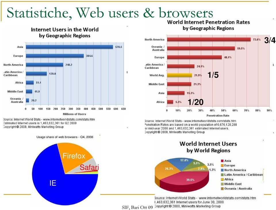 browsers 3/4