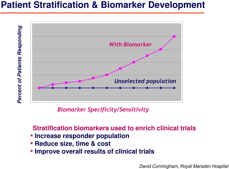 biomarkers used to enrich clinical trials Increase responder population Reduce size,