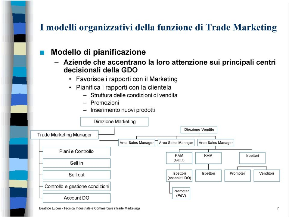 Marketing Trade Marketing Manager Direzione Vendite Area Sales Manager Area Sales Manager Area Sales Manager Piani e Controllo Sell in KAM (GDO) KAM Ispettori Sell out