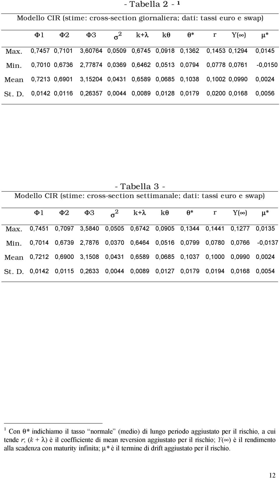 0,0142 0,0116 0,26357 0,0044 0,0089 0,0128 0,0179 0,0200 0,0168 0,0056 - Tabella 3 - Modello CIR (stime: cross-section settimanale; dati: tassi euro e swap) Φ1 Φ2 Φ3 σ 2 k+λ kθ θ* r Y( ) µ* Max.