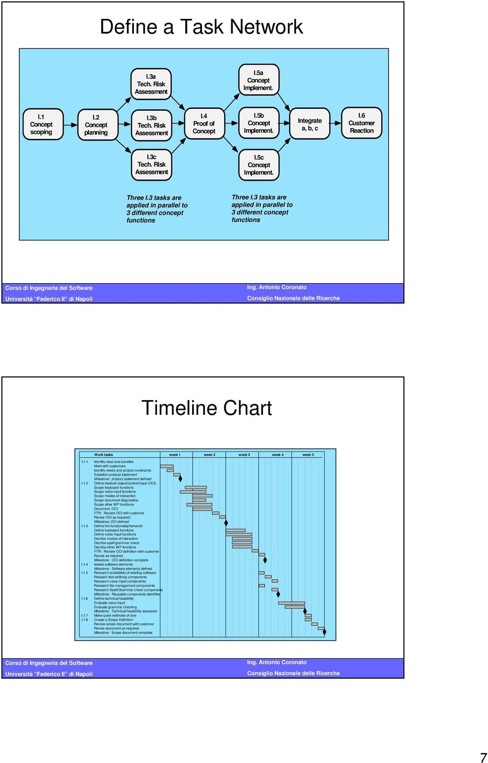 3 tasks are applied in parallel to 3 different concept functions Timeline Chart week 1
