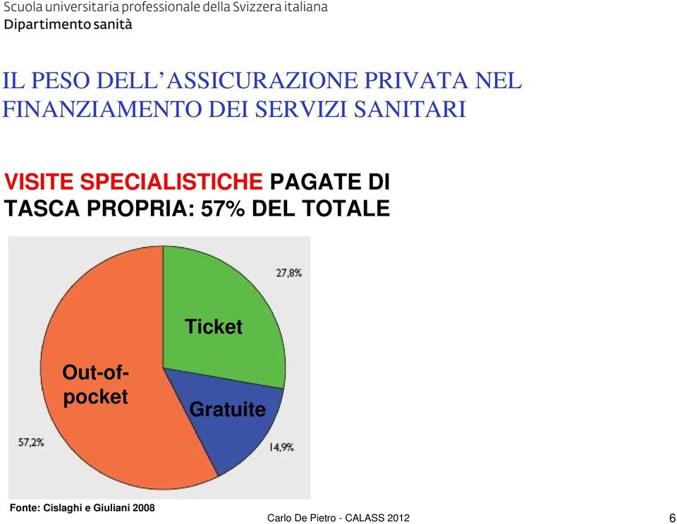 PROPRIA: 57% DEL TOTALE Ticket Out-ofpocket Gratuite