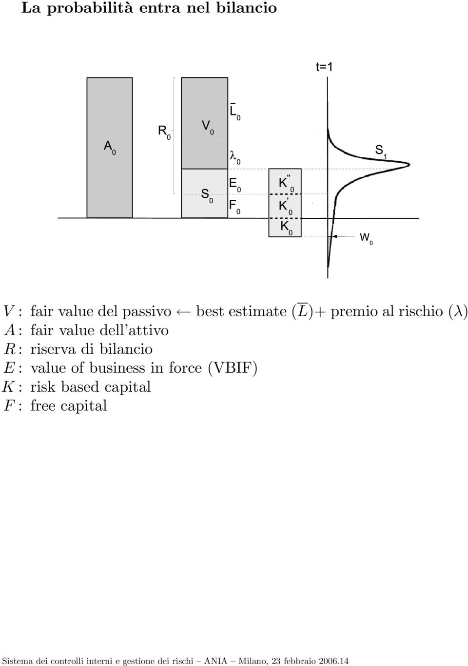 E : value of business in force (VBIF) K : risk based capital F : free capital