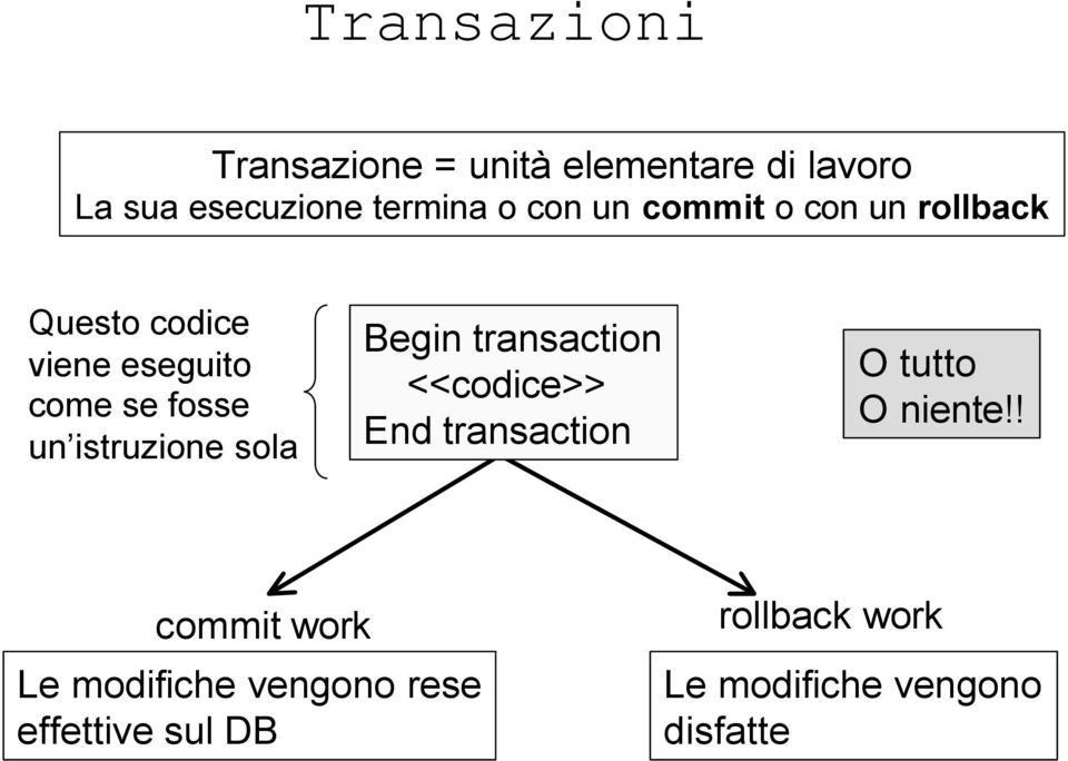 sola Begin transaction <<codice>> End transaction O tutto O niente!
