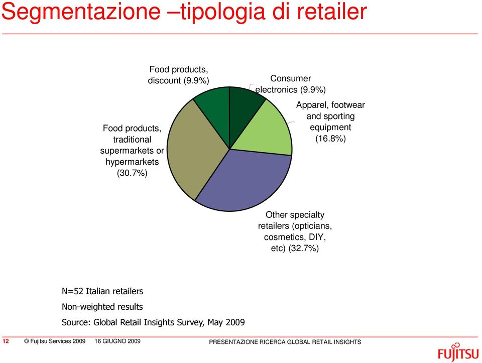 8%) Other specialty retailers (opticians, cosmetics, DIY, etc) (32.