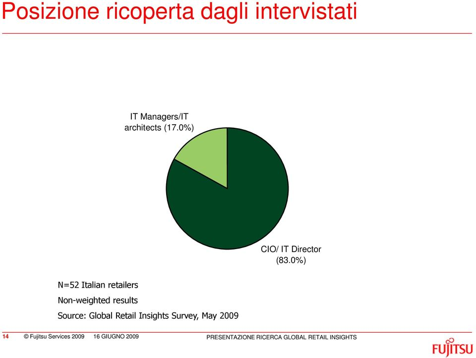 0%) N=52 Italian retailers Non-weighted results Source: Global