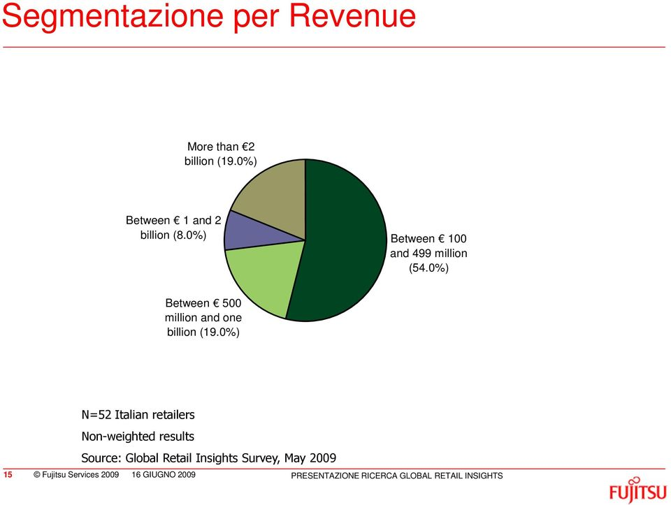 0%) N=52 Italian retailers Non-weighted results Source: Global Retail Insights