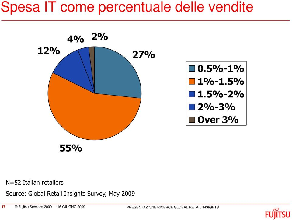 5%-2% 2%-3% Over 3% 55% N=52 Italian retailers Source: Global