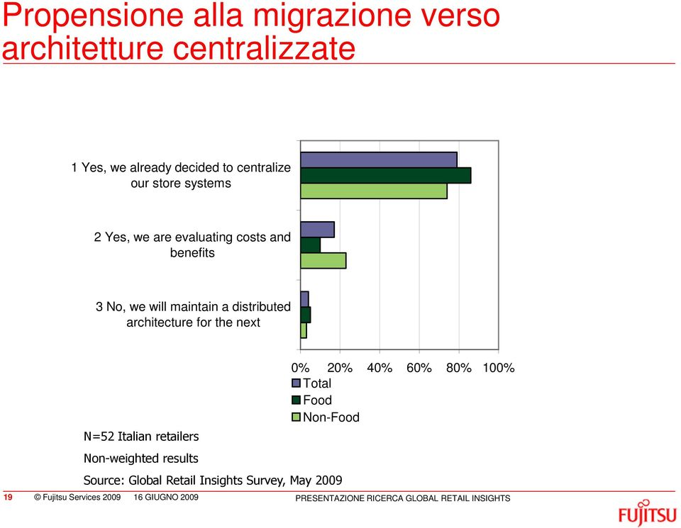 next N=52 Italian retailers Non-weighted results Source: Global Retail Insights Survey, May 2009 0% 20% 40% 60%