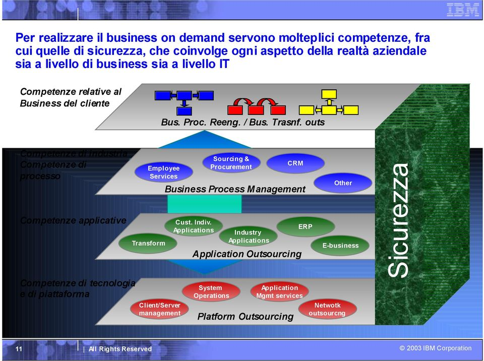 outs Competenze di industria Competenze di processo Competenze applicative Competenze di tecnologia e di piattaforma Employee Services Transform Client/Server management