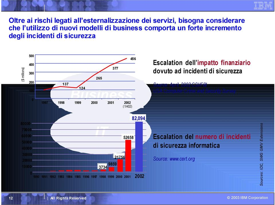 di sicurezza Source: April, 2002 CSI/FBI USA Computer Crime and Security Survey 80000 70000 60000 50000 40000 30000 20000 10000 0 IT 21756 3734 9859 52658 82,094 1990