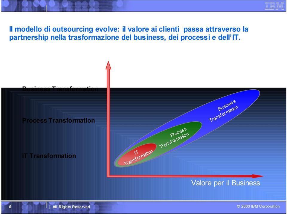 Business Transformation Process Transformation IT Transformation IT