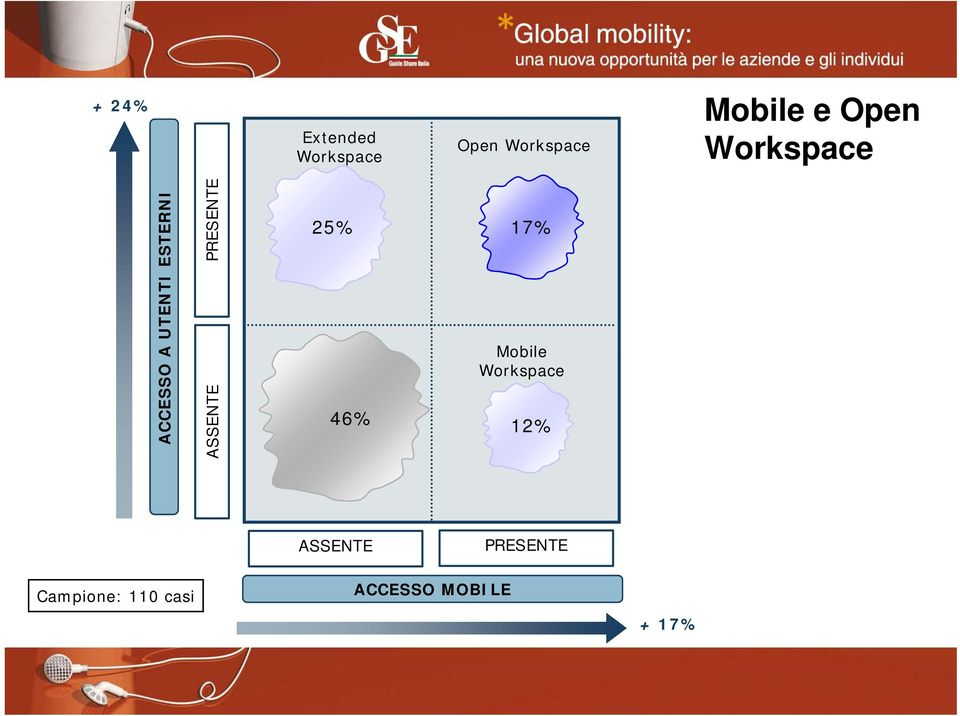 PRESENTE E 25% 17% Mobile Workspace 46% 12%