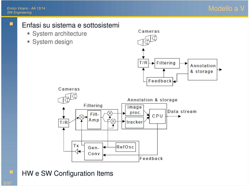 System architecture System
