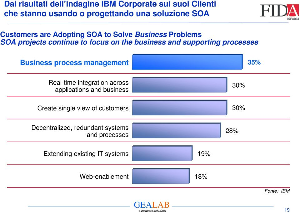 Business process management 35% Real-time integration across applications and business 30% Create single view of