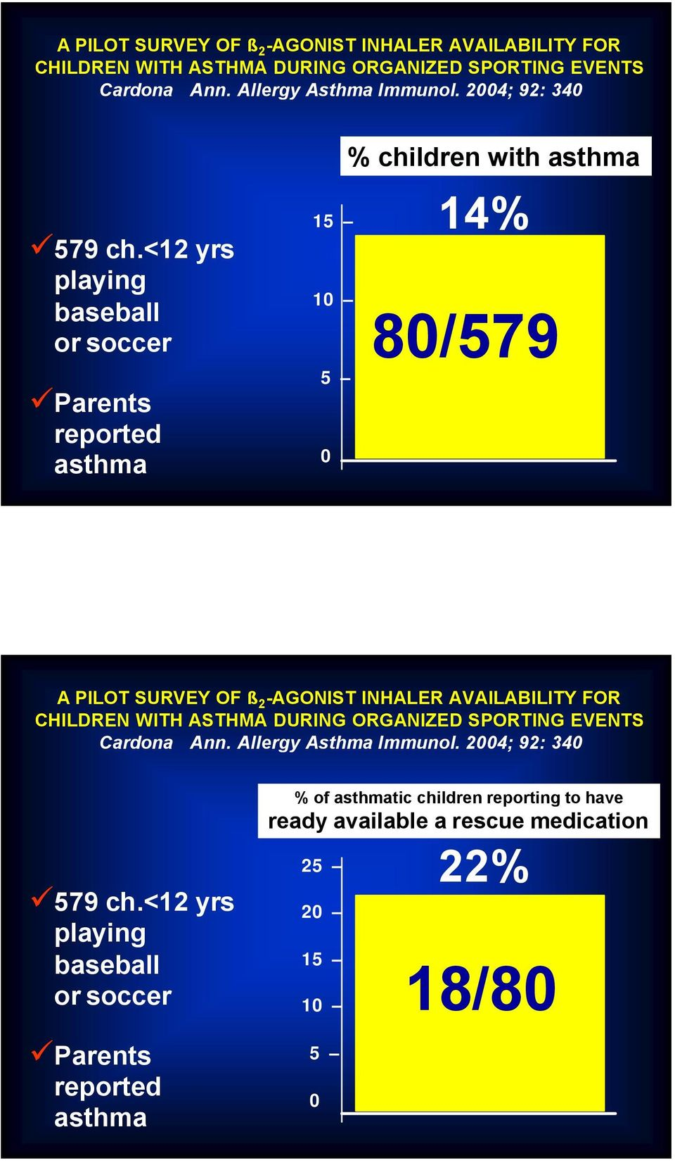 <12 yrs playing baseball or soccer Parents reported asthma % of asthmatic children reporting to have ready available a rescue medication 25 20 15 10 5