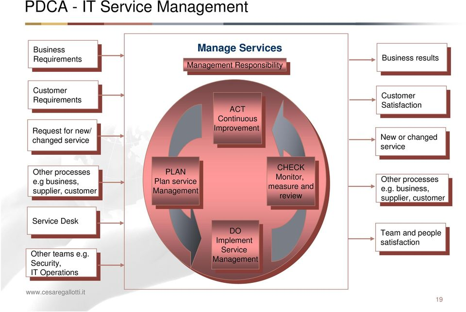or or changed changed service service Other processes Other processes e.g business, e.