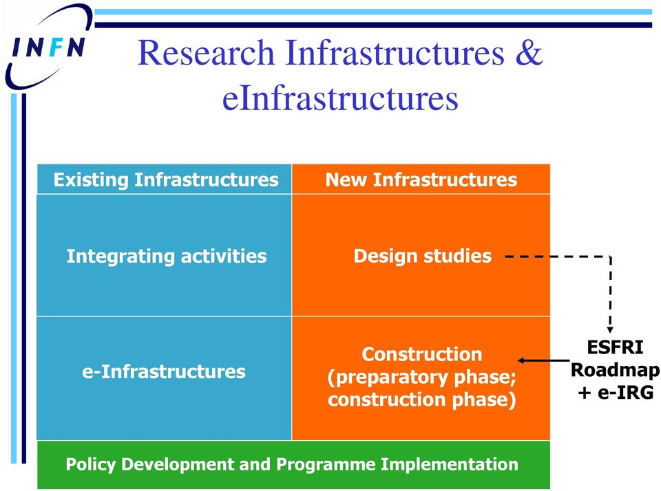 studies e-infrastructures Construction (preparatory phase;