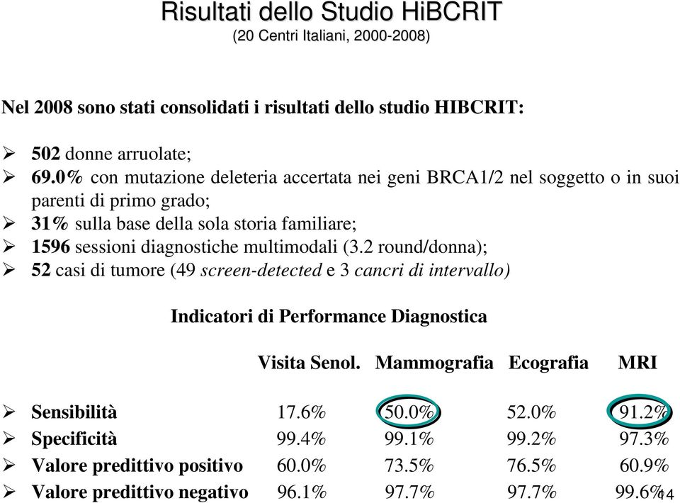 diagnostiche multimodali (3.2 round/donna); 52 casi di tumore (49 screen-detected e 3 cancri di intervallo) Indicatori di Performance Diagnostica Visita Senol.