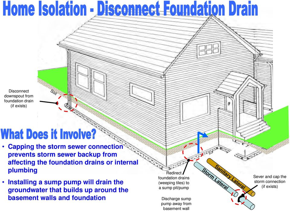 that builds up around the basement walls and foundation Redirect foundation drains (weeping tiles) to a sump pit/pump