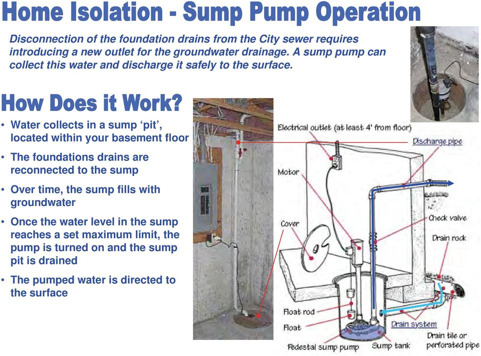 Water collects in a sump pit, located within your basement floor The foundations drains are reconnected to the sump Over time,