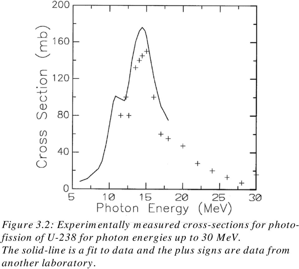 photofission of U-238 for photon energies up to